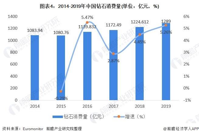 图表4:2014-2019年中国钻石消费量(单位:亿元,%)