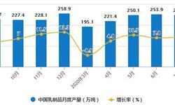 2020年1-7月中国<em>乳制品</em>行业市场分析:累计产量超1500万吨