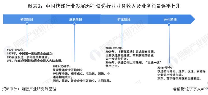 图表2:中国快递行业发展历程 快递行业业务收入及业务总量逐年上升