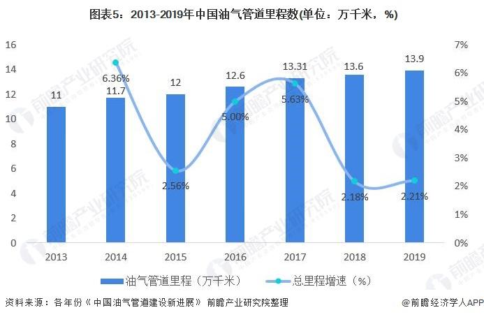 图表5:2013-2019年中国油气管道里程数(单位:万千米,%)