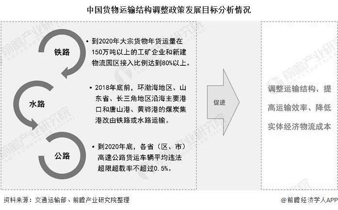 中国货物运输结构调整政策发展目标分析情况