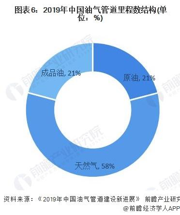 图表6:2019年中国油气管道里程数结构(单位:%)
