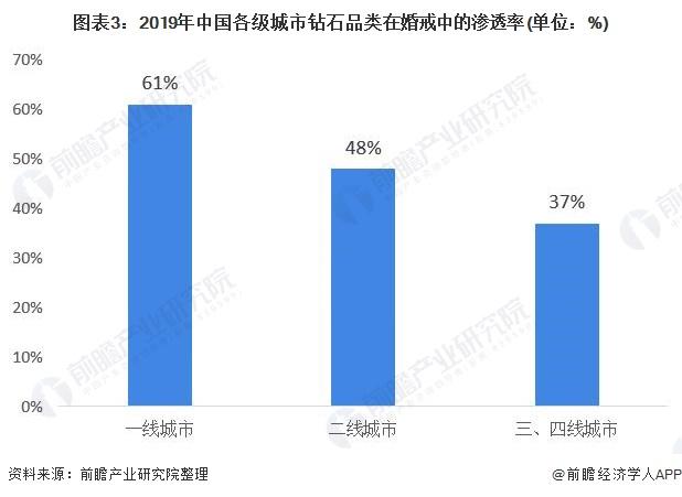 图表3:2019年中国各级城市钻石品类在婚戒中的渗透率(单位:%)