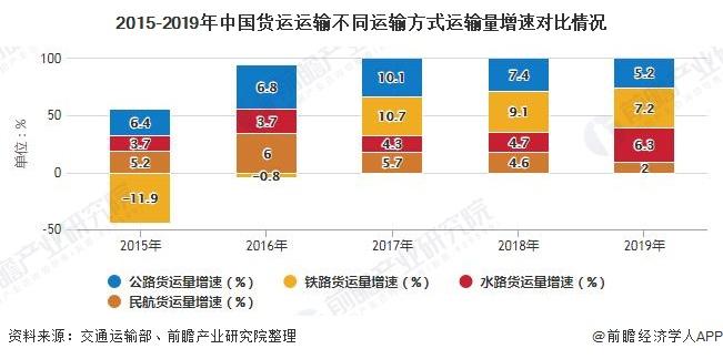 2015-2019年中国货运运输不同运输方式运输量增速对比情况
