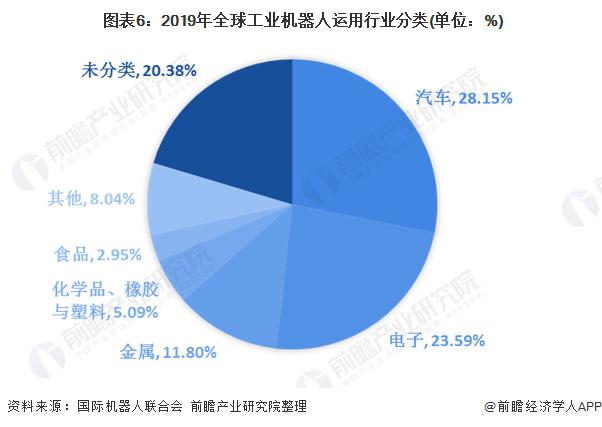 图表6:2019年全球工业机器人运用行业分类(单位:%)