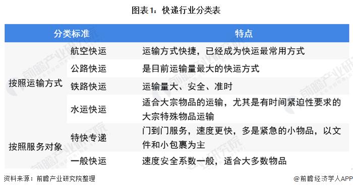 图表1:快递行业分类表