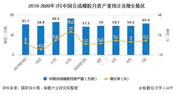 2019-2020年7月中国合成橡胶月度产量统计及增长情况