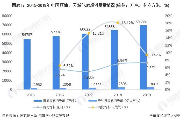 图表1:2015-2019年中国原油、天然气表观消费量情况(单位:万吨,亿立方米,%)
