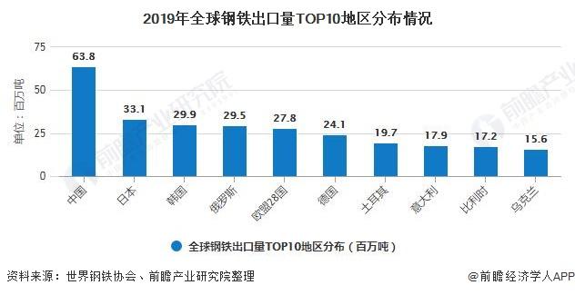 2019年全球钢铁出口量TOP10地区分布情况