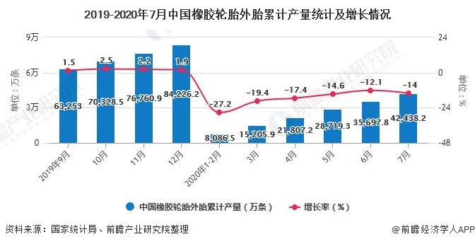 2019-2020年7月中国橡胶轮胎外胎累计产量统计及增长情况