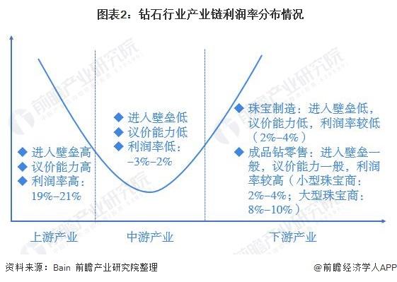 图表2:钻石行业产业链利润率分布情况