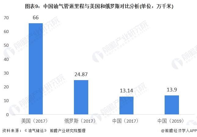 图表9:中国油气管道里程与美国和俄罗斯对比分析(单位:万千米)