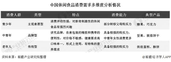 中国休闲食品消费需求多维度分析情况