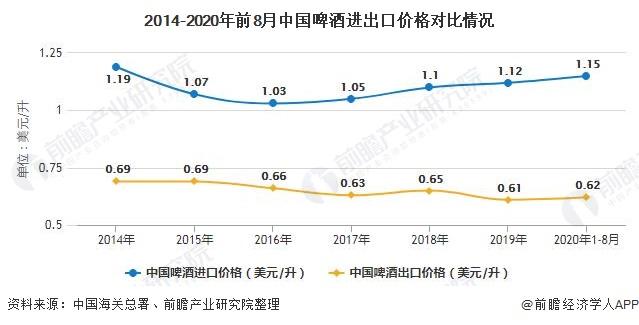 2014-2020年前8月中国啤酒进出口价格对比情况