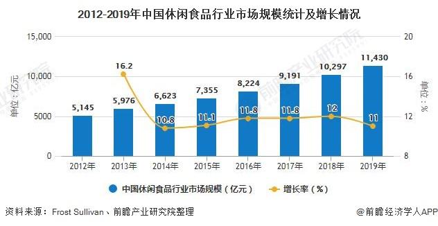 2012-2019年中国休闲食品行业市场规模统计及增长情况