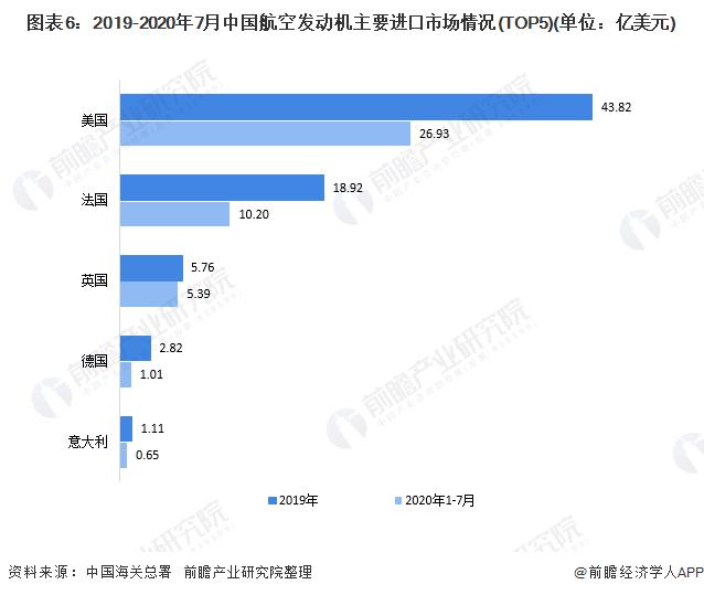 图表6:2019-2020年7月中国航空发动机主要进口市场情况(TOP5)(单位:亿美元)