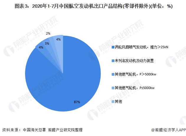 图表3:2020年1-7月中国航空发动机出口产品结构(零部件除外)(单位:%)