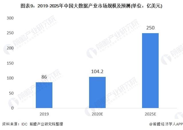 图表9:2019-2025年中国大数据产业市场规模及预测(单位:亿美元)