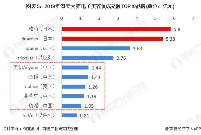 图表5:2019年淘宝天猫电子美容仪成交额TOP10品牌(单位:亿元)