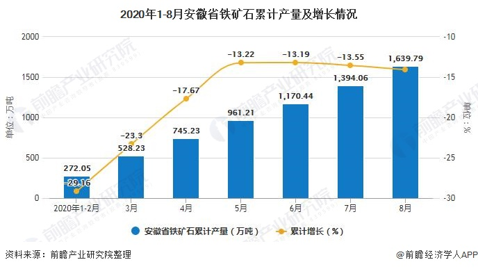 2020年1-8月安徽省铁矿石累计产量及增长情况