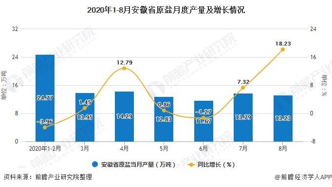 2020年1-8月安徽省原盐月度产量及增长情况