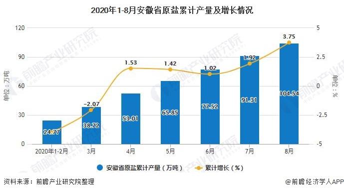 2020年1-8月安徽省原盐累计产量及增长情况