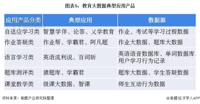图表5:教育大数据典型应用产品