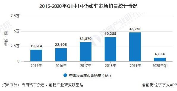 2015-2020年Q1中国冷藏车市场销量统计情况