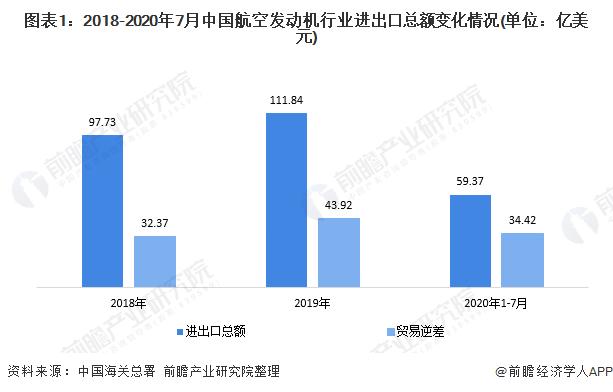 图表1:2018-2020年7月中国航空发动机行业进出口总额变化情况(单位:亿美元)