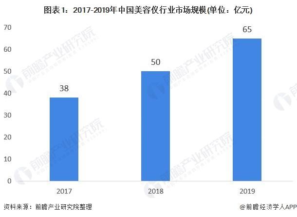图表1:2017-2019年中国美容仪行业市场规模(单位:亿元)