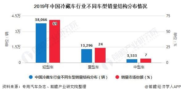 2019年中国冷藏车行业不同车型销量结构分布情况