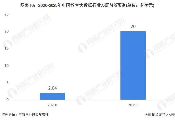 图表10:2020-2025年中国教育大数据行业发展前景预测(单位:亿美元)