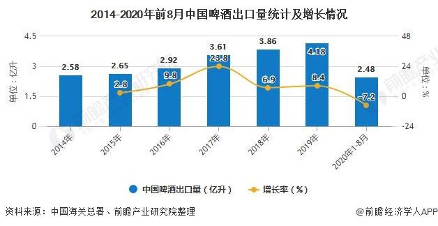 2014-2020年前8月中国啤酒出口量统计及增长情况
