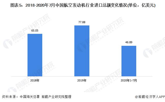图表5:2018-2020年7月中国航空发动机行业进口总额变化情况(单位:亿美元)