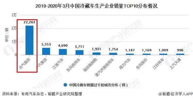 2019-2020年3月中国冷藏车生产企业销量TOP10分布情况