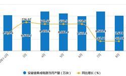 2020年1-8月安徽省<em>集成电路</em>产量及增长情况分析