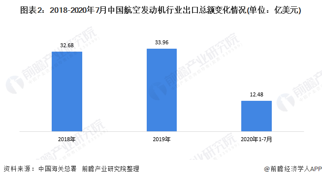 图表2:2018-2020年7月中国航空发动机行业出口总额变化情况(单位:亿美元)