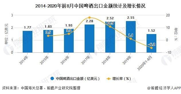 2014-2020年前8月中国啤酒出口金额统计及增长情况