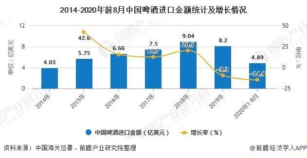 2014-2020年前8月中国啤酒进口金额统计及增长情况