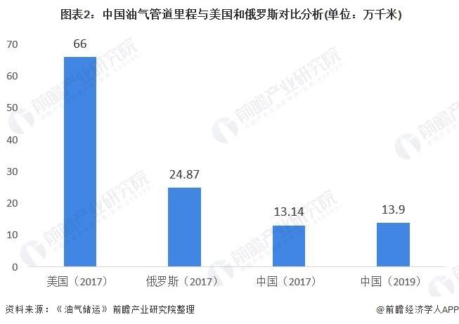 图表2:中国油气管道里程与美国和俄罗斯对比分析(单位:万千米)