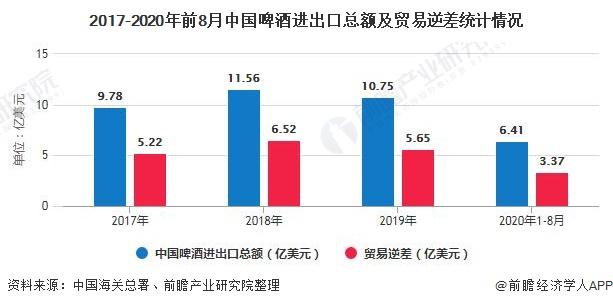 2017-2020年前8月中国啤酒进出口总额及贸易逆差统计情况