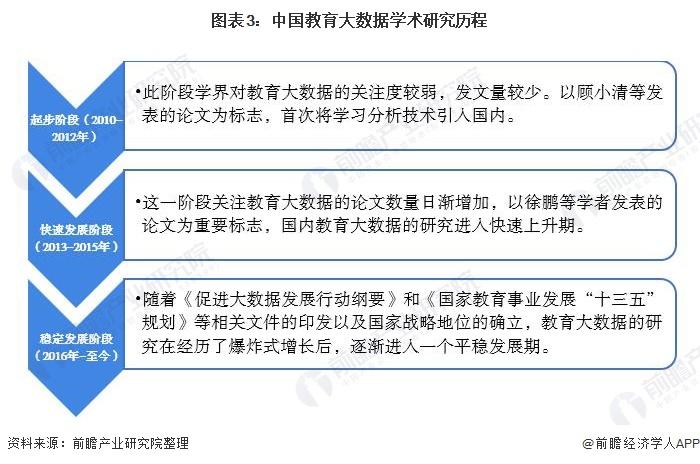 图表3:中国教育大数据学术研究历程
