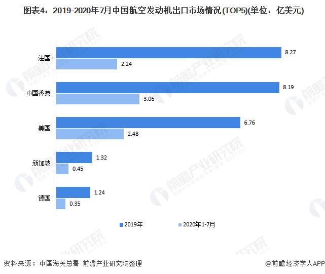 图表4:2019-2020年7月中国航空发动机出口市场情况(TOP5)(单位:亿美元)