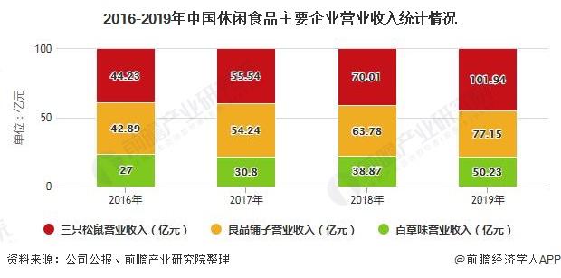 2016-2019年中国休闲食品主要企业营业收入统计情况