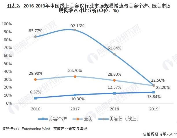 图表2:2016-2019年中国线上美容仪行业市场规模增速与美容个护、医美市场规模增速对比分析(单位:%)