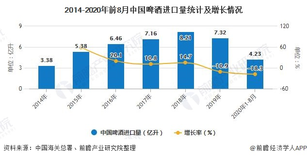2014-2020年前8月中国啤酒进口量统计及增长情况