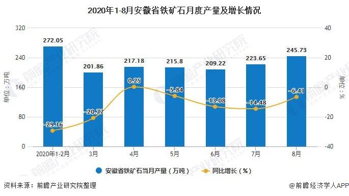 2020年1-8月安徽省铁矿石月度产量及增长情况