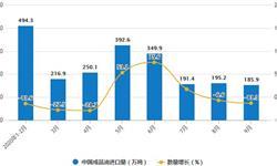 2020年1-9月中国<em>成品油</em>进口量及金额增长情况分析