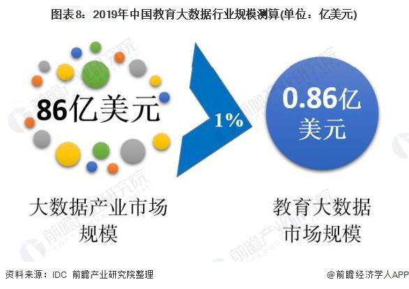 图表8:2019年中国教育大数据行业规模测算(单位:亿美元)