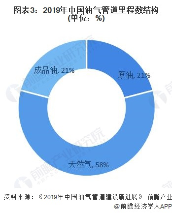 图表3:2019年中国油气管道里程数结构(单位:%)